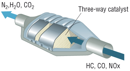 Image result for catalytic converter