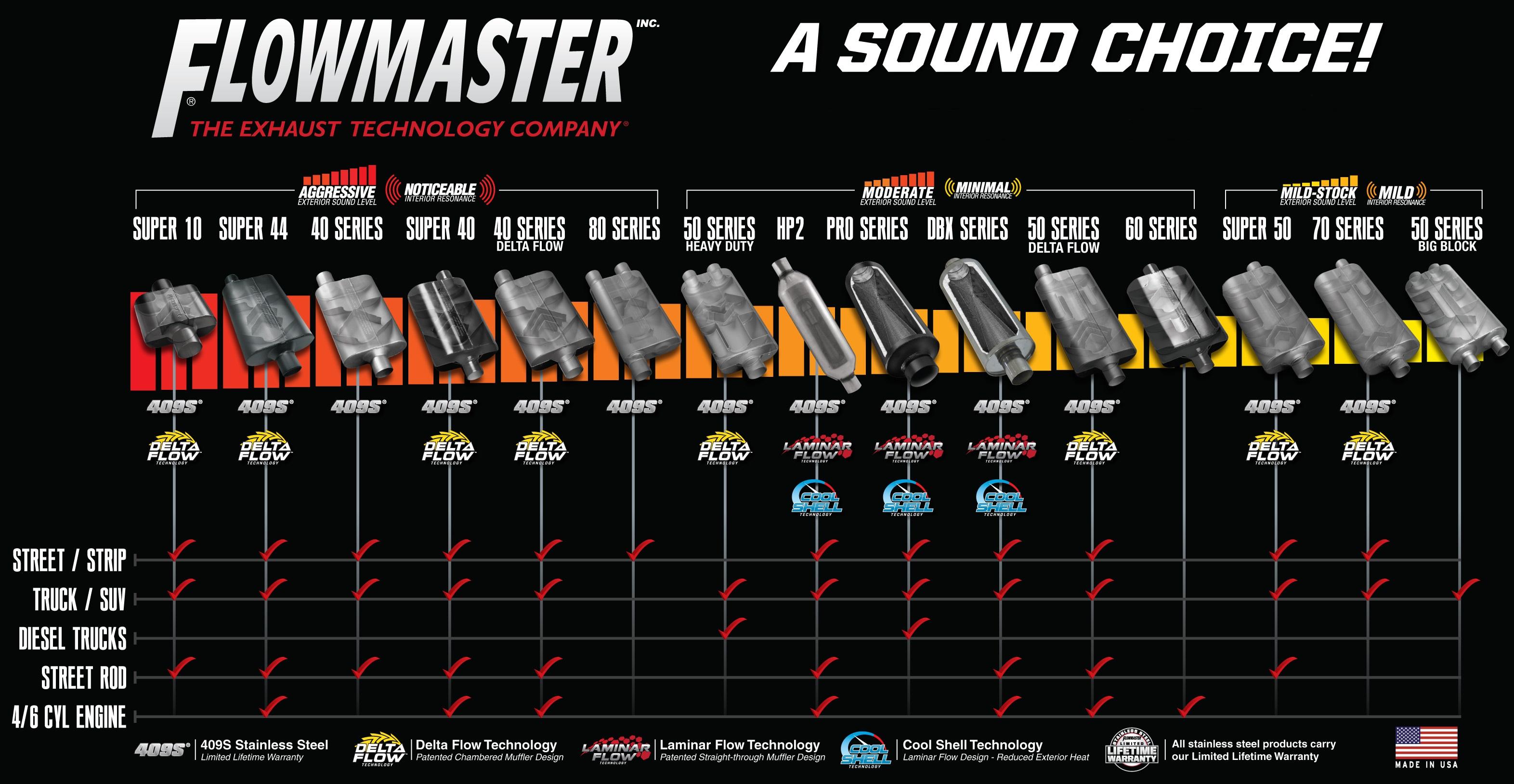 Flowmaster sound chart