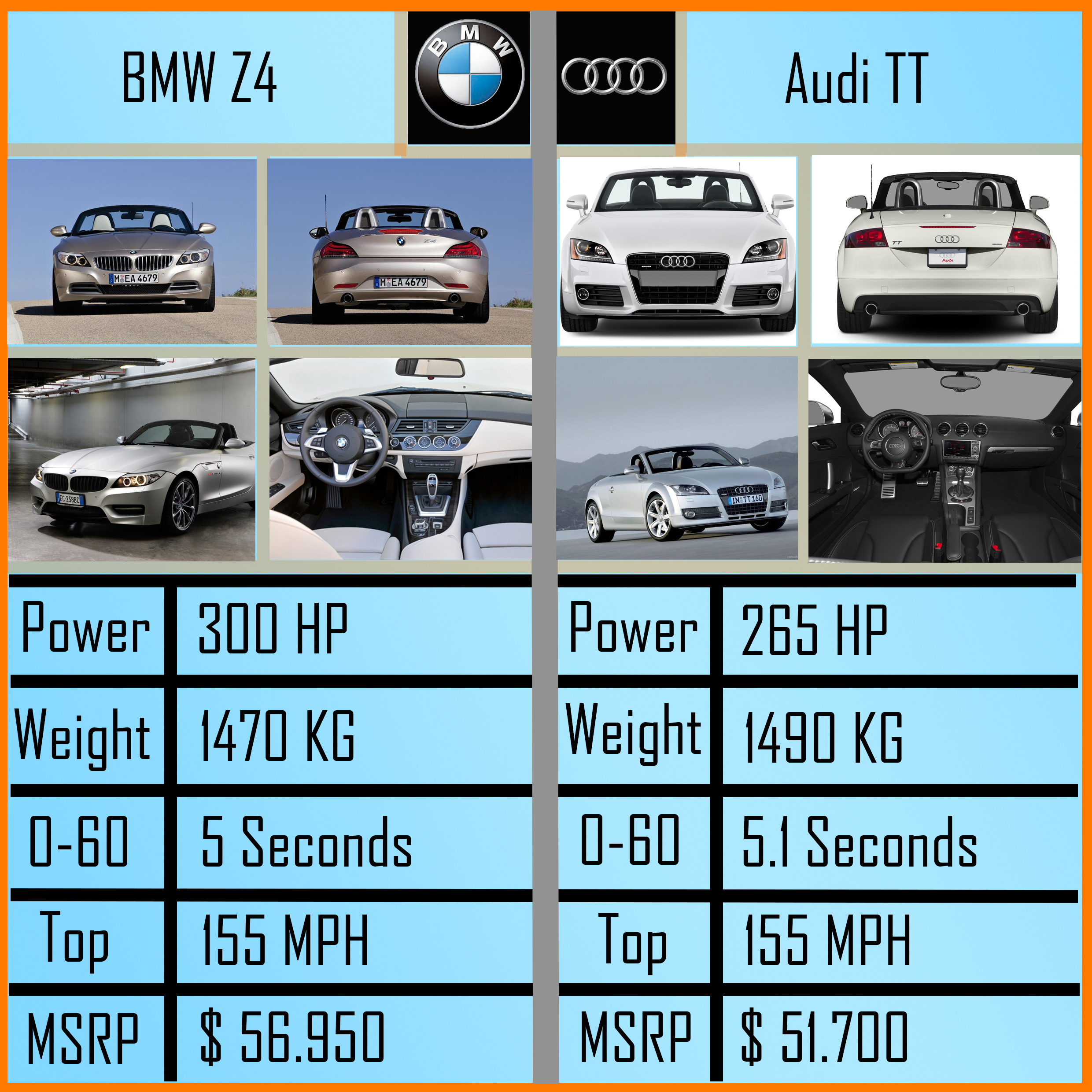 Bmw Z4 Vs Audi Tt Make Your Choice