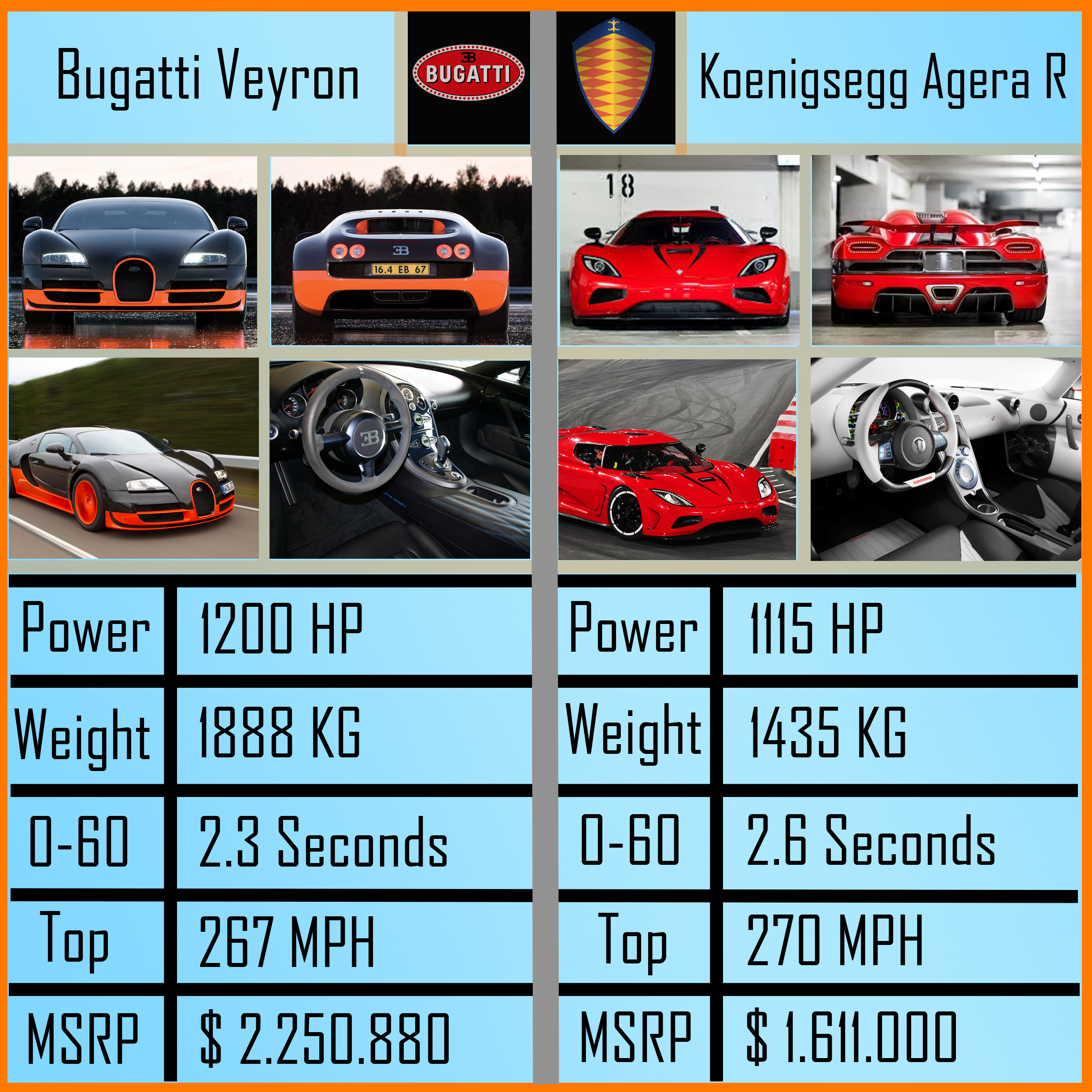 bugatti veyron vs koenigsegg agera r make your choice. Black Bedroom Furniture Sets. Home Design Ideas