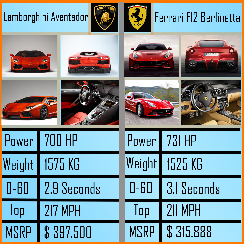 lamborghini aventador vs ferrari f12 berlinetta! make your choice