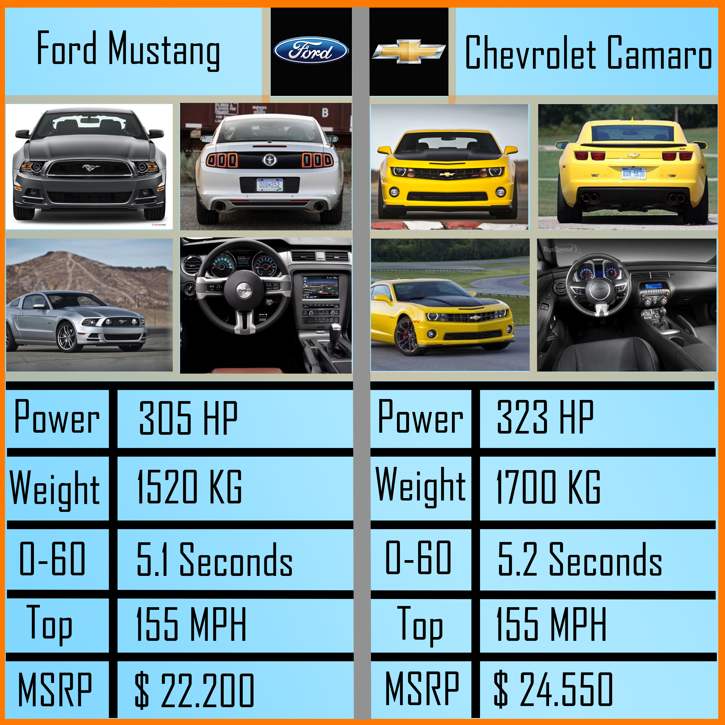 Ford Mustang Vs Chevrolet Camaro Make Your Choice