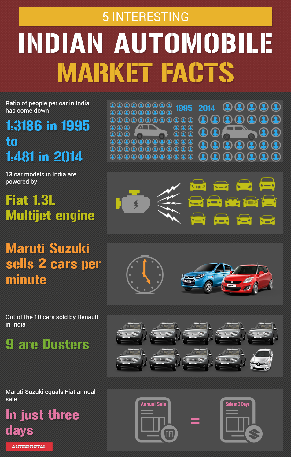 5 interesting Indian Automobile Market facts
