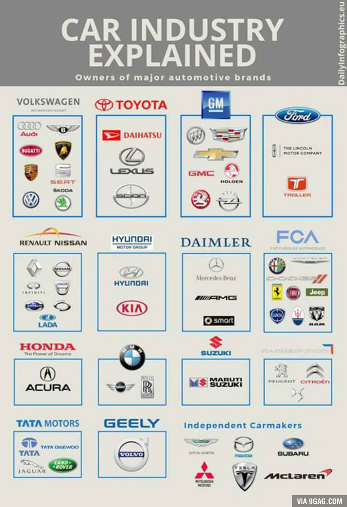 Overview Of Some Companies Who Own Your Favourite Brands Or Your - Who owns audi
