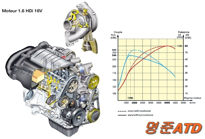 This Is My Turbo Diesel Engine Graph I Know Not Much But For Performance Purpose When The Best Place In Rev Range To Shift Btw Limiter: Engine Performance Diagram At Anocheocurrio.co