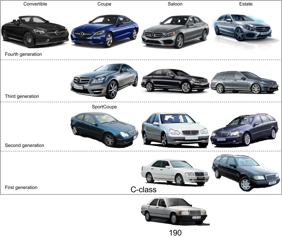 Dodge B Series >> Mercedes-Benz C-class evolution